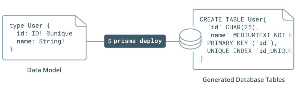 An introduction into Prisma